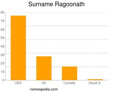Surname Ragoonath