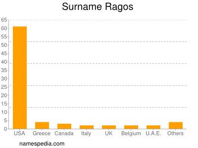 Surname Ragos