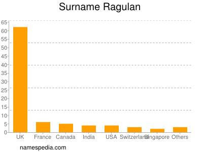 Surname Ragulan