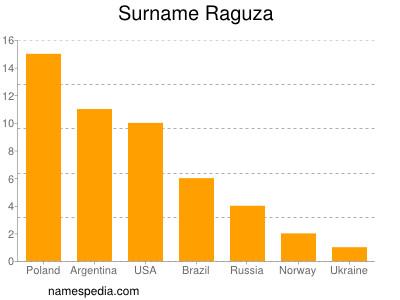 Surname Raguza
