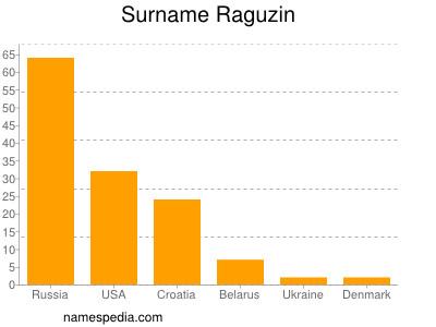 Surname Raguzin