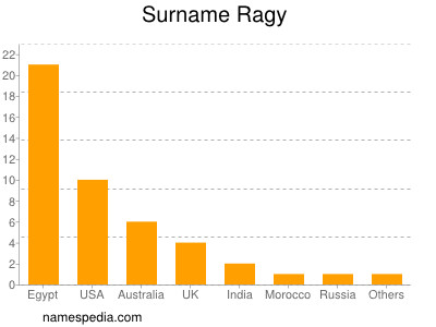 Surname Ragy