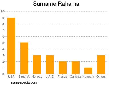 Surname Rahama
