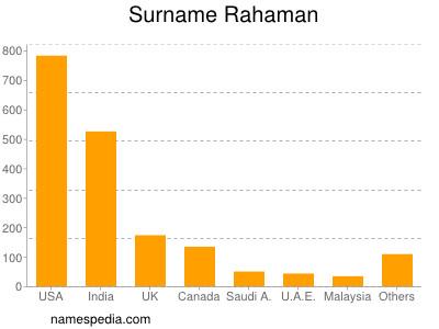 Surname Rahaman
