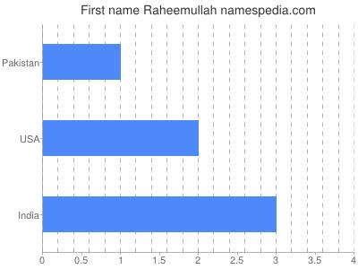 Given name Raheemullah