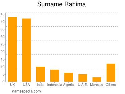 Surname Rahima