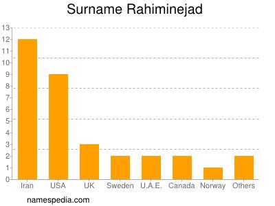 Surname Rahiminejad