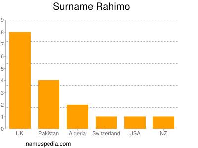 Surname Rahimo