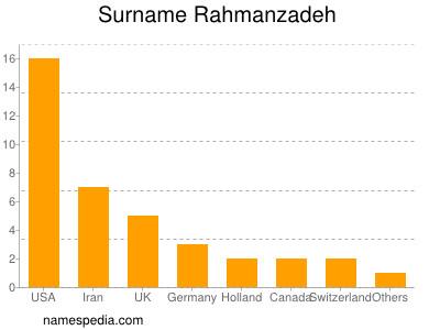 Surname Rahmanzadeh