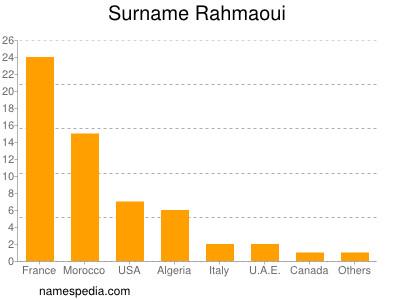 Surname Rahmaoui
