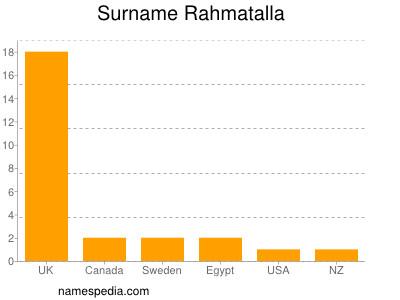 Surname Rahmatalla