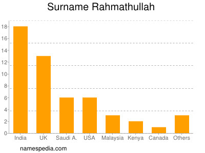 Surname Rahmathullah