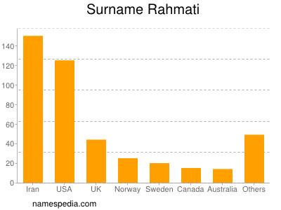 Surname Rahmati