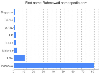 Given name Rahmawati