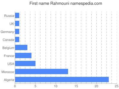 Given name Rahmouni
