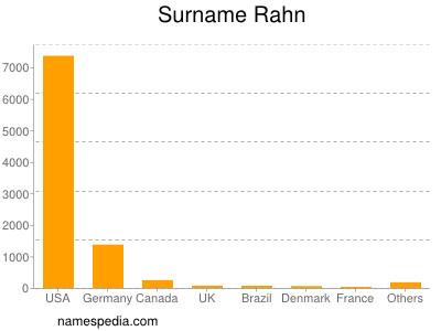 Surname Rahn