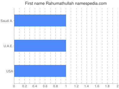 Given name Rahumathullah