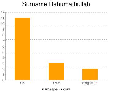 Surname Rahumathullah