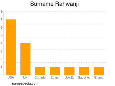 Surname Rahwanji