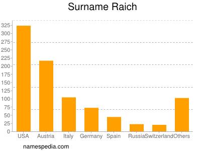 Surname Raich