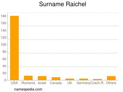 Surname Raichel