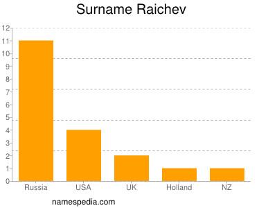 Surname Raichev