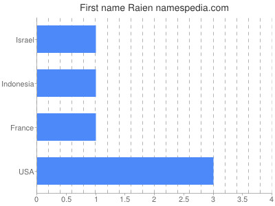 Given name Raien