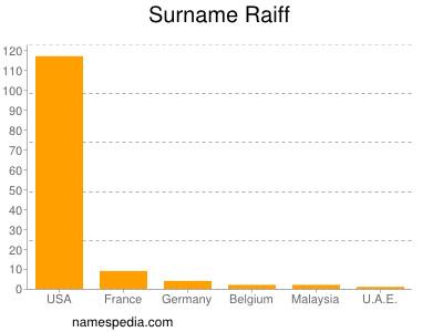 Surname Raiff