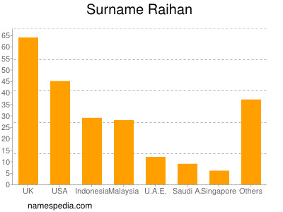 Surname Raihan