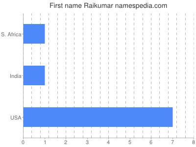 Given name Raikumar