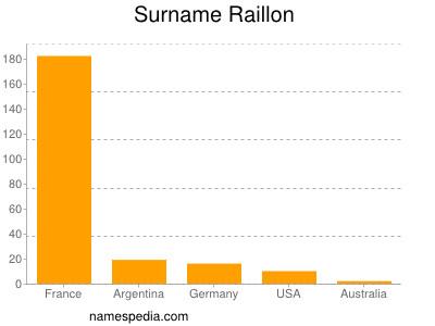 Surname Raillon