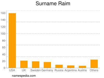 Surname Raim