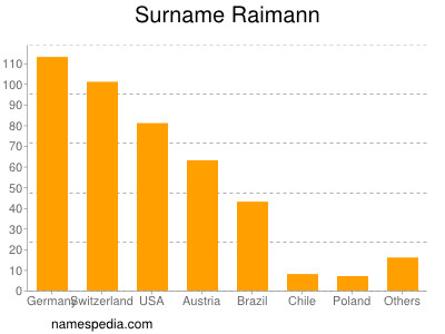 Surname Raimann