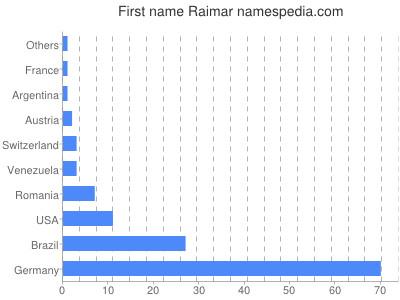 Given name Raimar