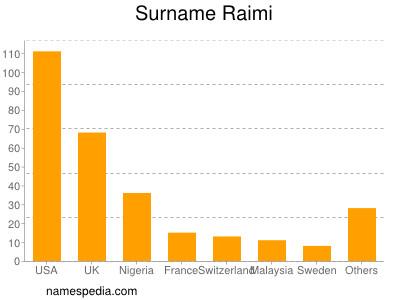 Surname Raimi