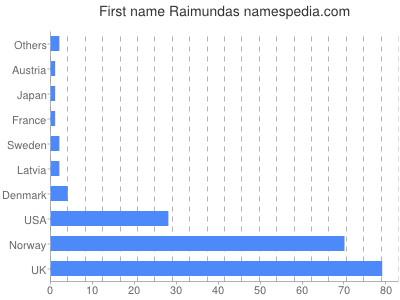 Given name Raimundas