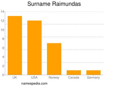 Surname Raimundas