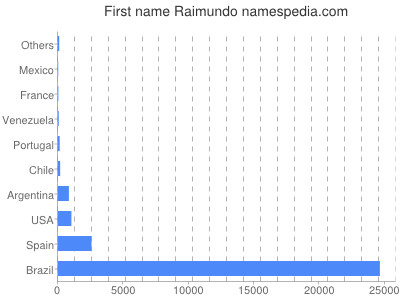 Given name Raimundo