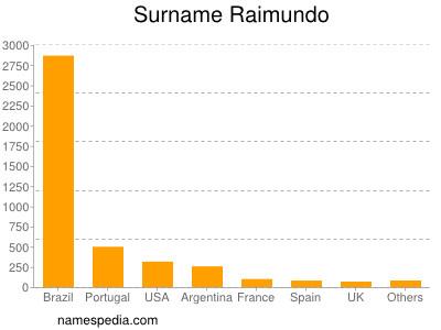 Surname Raimundo