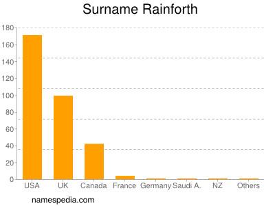 Surname Rainforth