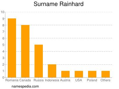 Surname Rainhard