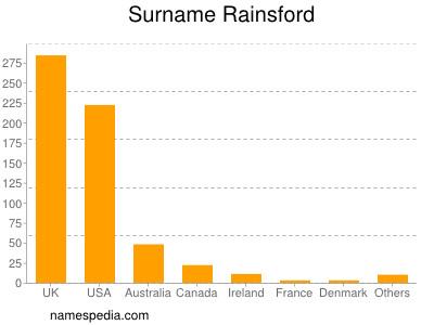 Surname Rainsford
