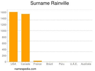 Surname Rainville