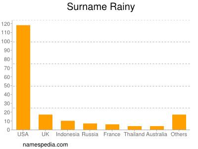 Surname Rainy
