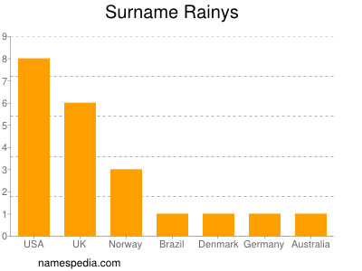 Surname Rainys