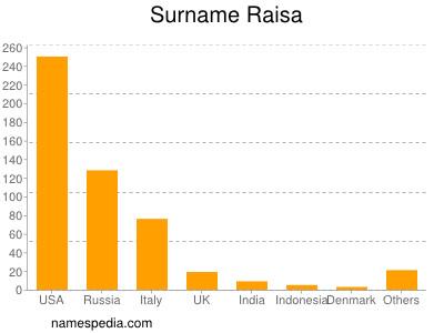 Surname Raisa