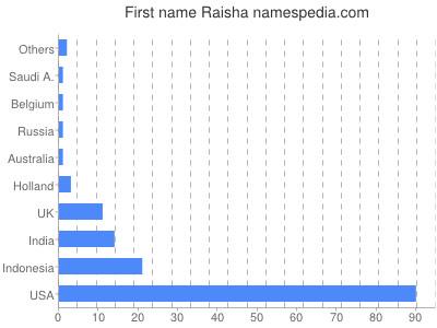 Given name Raisha