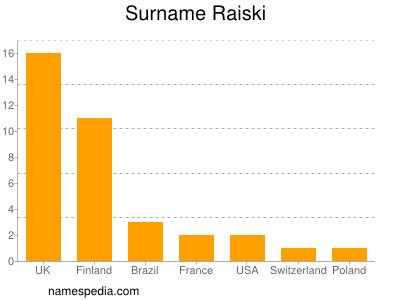 Surname Raiski