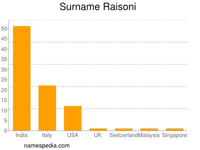 Surname Raisoni