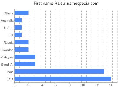 Given name Raisul